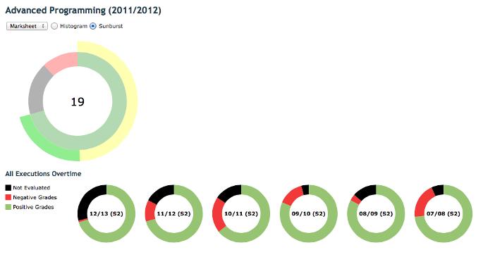 Figure 4 - Student Analytics Sunburst View